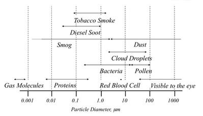 particle size diagram